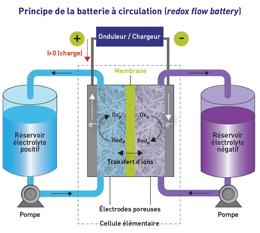 Principe-de-la-batterie-a-circulation-redox-flow-battery