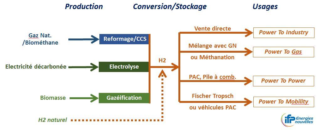 hydrogenedecarbone