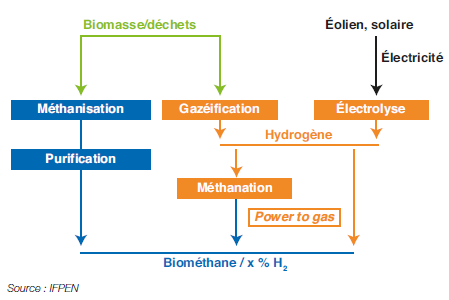 Fig. 11 – Voies de production du biométhane