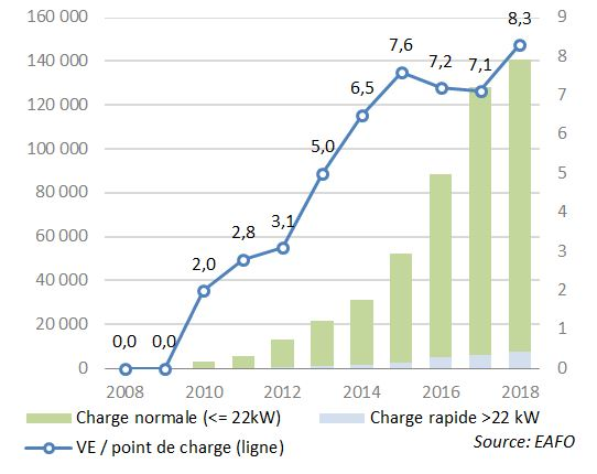 Fig. 17 - Évolution des points de charge en Europe