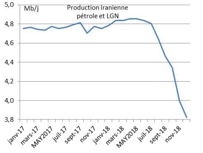 Figure 6 : Production iranienne de pétrole et LGN1 (2017/2018)