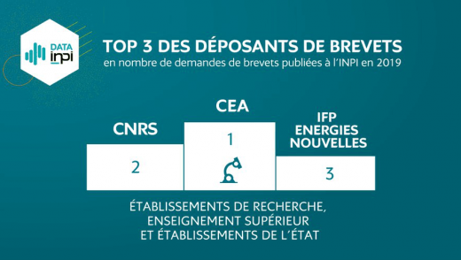 Le groupe IFPEN : 13e au palmarès 2019 des déposants de brevets en France et 3e parmi les centres de recherche