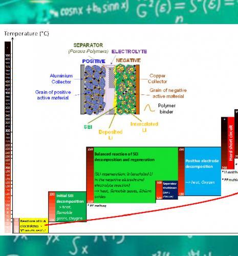 La modélisation pour améliorer la sécurité des batteries lithium-ion