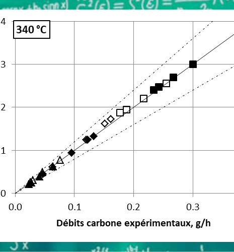Un nouveau schéma réactionnel pour optimiser la production de butadiène biosourcé