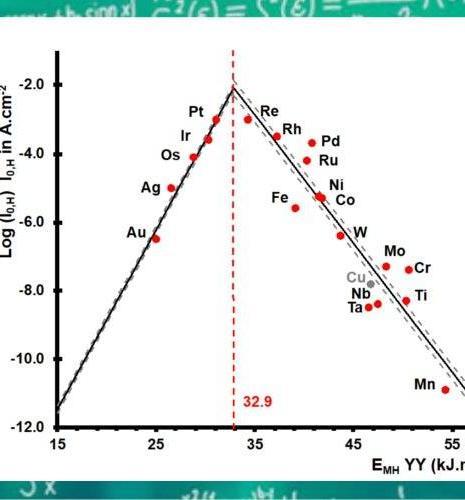 Catalyseur optimal : une nouvelle contribution d'IFPEN pour des formules innovantes