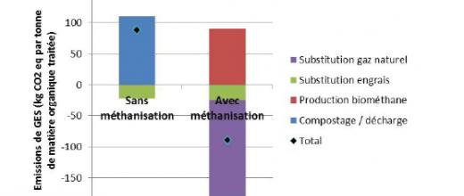 Production de biométhane : un levier pour l'économie circulaire !