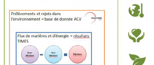 ACV conséquentielle et évaluation des impacts de la loi relative à la transition énergétique
