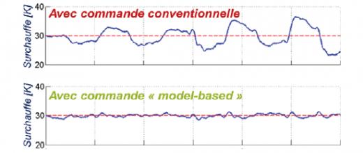Chaleur des gaz d'échappement : récupération optimale grâce au contrôle/commande