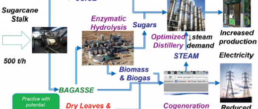 Conception optimisée des procédés : être plus efficace, même avec de l'éthanol