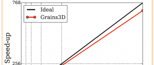 Comment dépasser les limites de la parallélisation ?