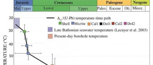 Un nouveau regard sur l'histoire géologique des bassins sédimentaires grâce à la thermo-chronométrie