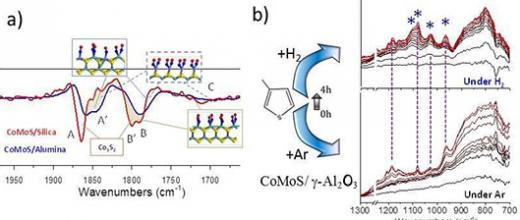 Sélectivité des catalyseurs : le spectre mène l'enquête
