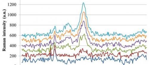 La spectroscopie operando en toute transparence