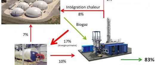 Une première mondiale d'intégration énergétique : chaleur et gaz à tous les étages