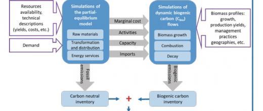 Des flux dynamiques pour de meilleures stratégies bas carbone