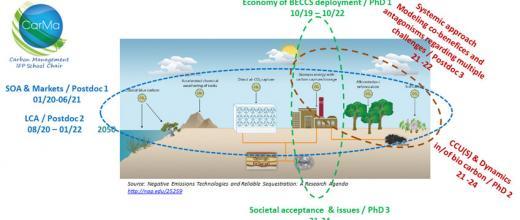 Chaire CarMa: des émissions de CO2 négatives à l'horizon 2050