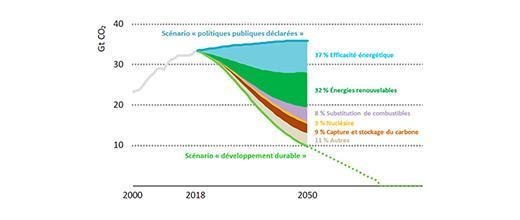ZOOM SUR LES OBJECTIFS CLIMATIQUES - Une contribution fortement surévaluée de l'efficacité énergétique ?