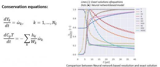 Accélération de calculs de cinétique chimique par méthodes d'apprentissage