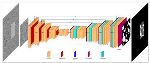 Segmentation sémantique par apprentissage profond en sciences des matériaux