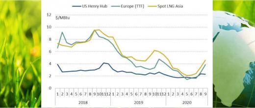 Tendances des marchés du gaz naturel pour le 3ème trimestre 2020