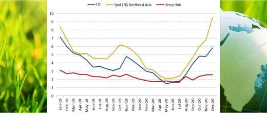 Tendances des marchés du gaz naturel pour le 4e trimestre 2020